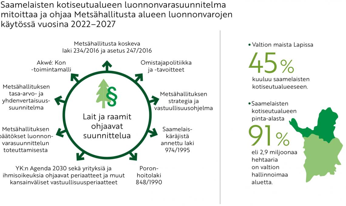 Metsähallituksen luonnonvarasuunnitelma-kaavio