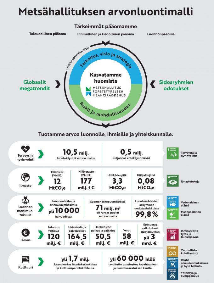 Metsähallituksen arvonluontimalli (kaavio)